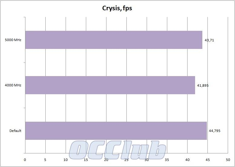 график Crysis