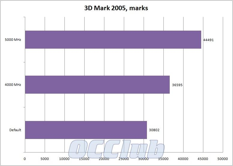 график 3D Mark 2005