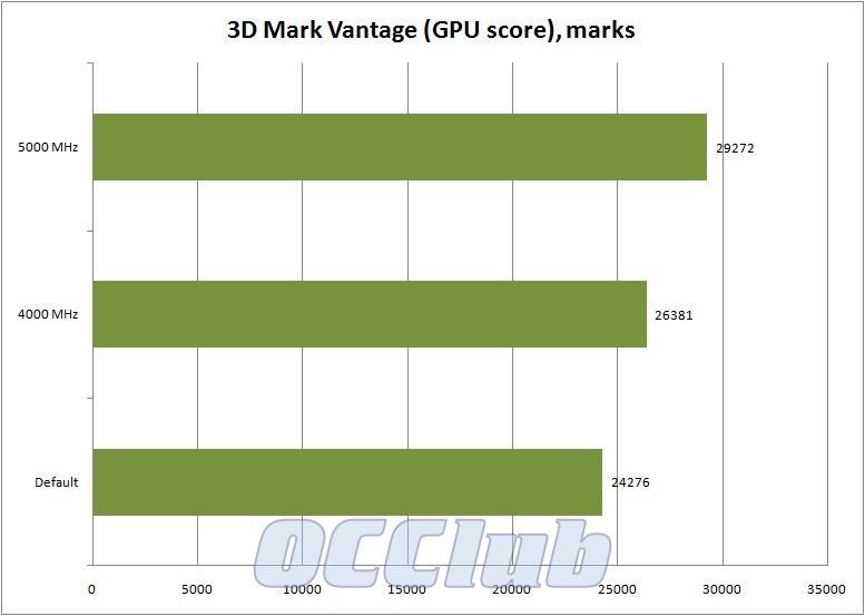 график 3D Mark Vantage GPU score