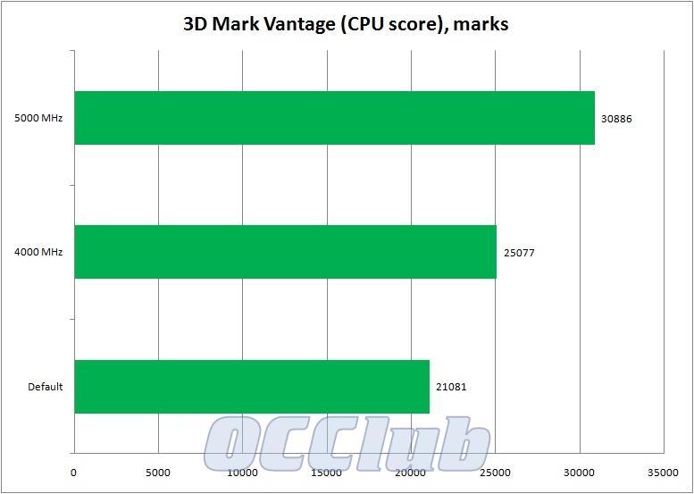 график 3D Mark Vantage CPU score