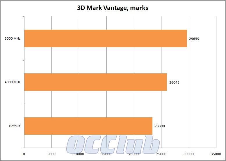 график 3D Mark Vantage