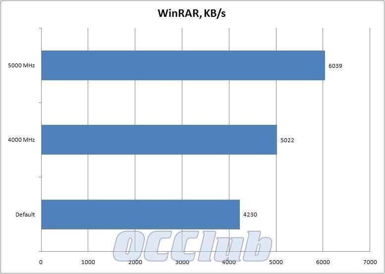 график WinRAR