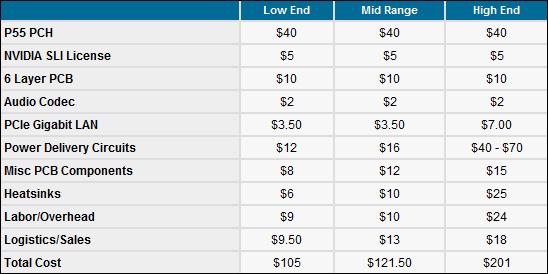 Сколько стоит сделать плату на Р55?