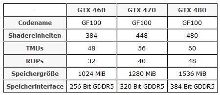 Спецификации видеоадаптера NVIDIA GeForce GTX 460