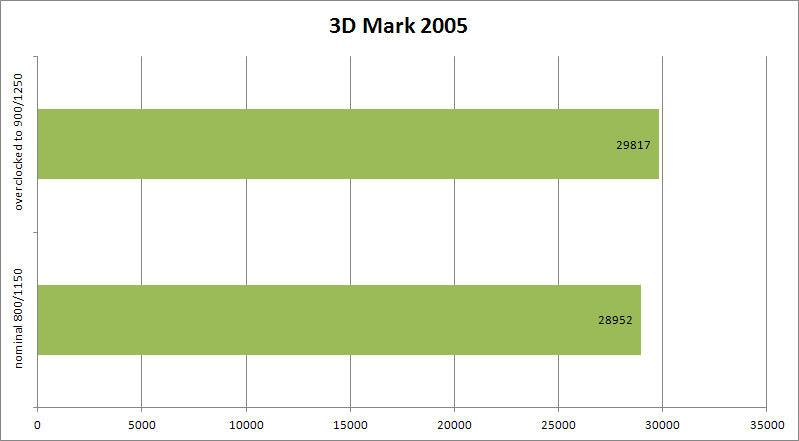 AMD Radeon HD5830 - Младший брат Лидера