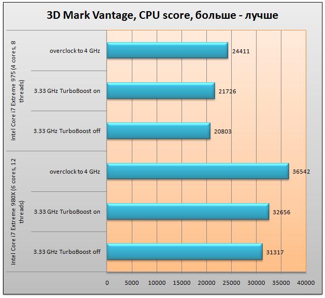 Обзор Intel Core i7 Extreme 980X - все выше, и выше, и выше