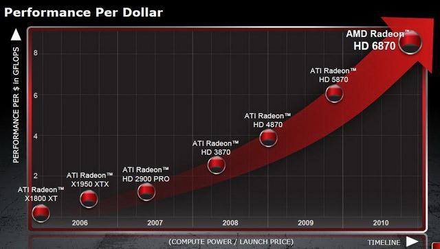 Тестирование AMD Radeon HD 6870 и AMD Radeon HD 6850 - двойной удар