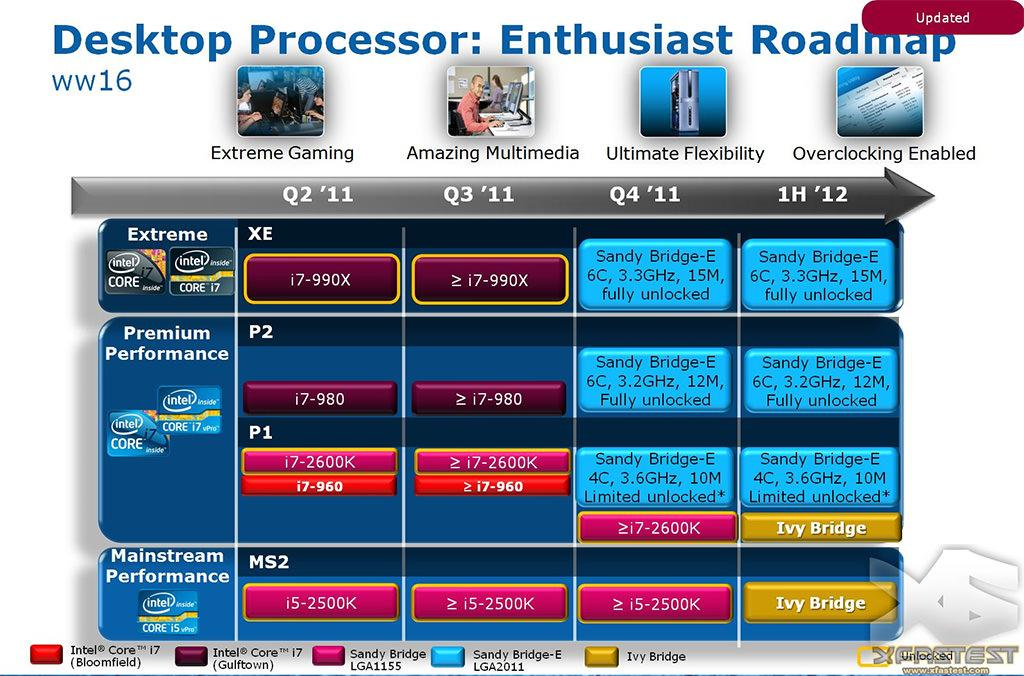 Планы Intel по дальнейшему развитию продукции в сегменте для энтузиастов