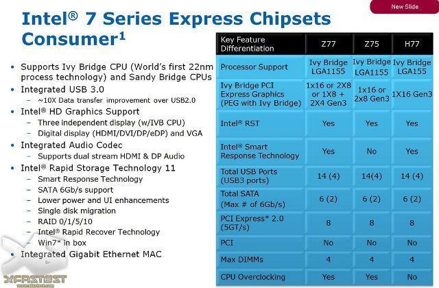 Процессоры Intel Ivy Bridge будут поддерживать PCI Express 3.0