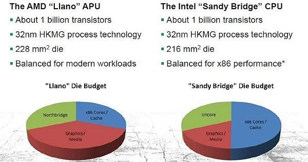 Процессоры AMD Llano будут оснащены графическим ядром Radeon HD 6550