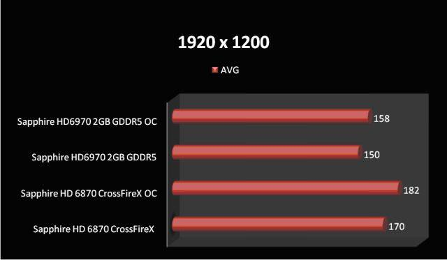Сравнение производительности двух видеокарт AMD Radeon HD 6870 в режиме CrossFireX и AMD Radeon HD 6970