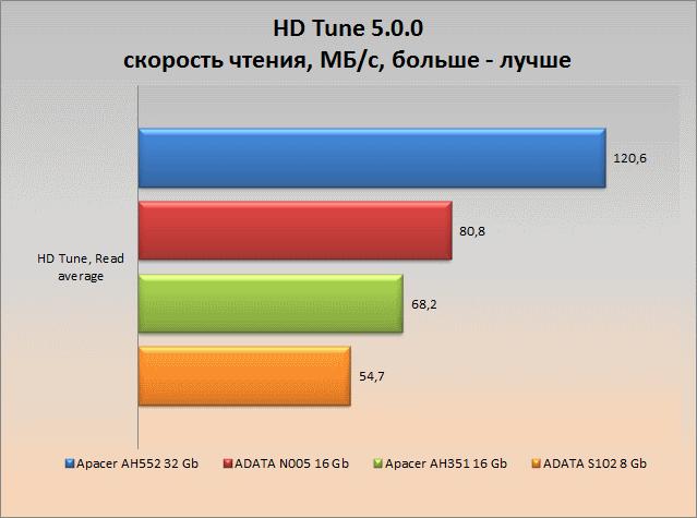 hdtune_graph