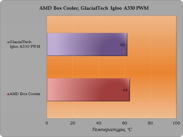 Обзор двух бюджетных процессорных кулеров GlacialTech A330 PWM и Igloo 5058 Combo PWM