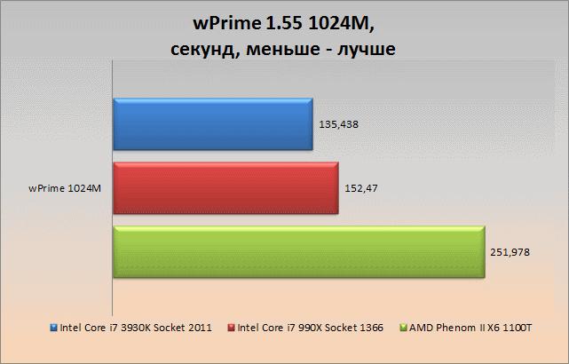 wprime1024