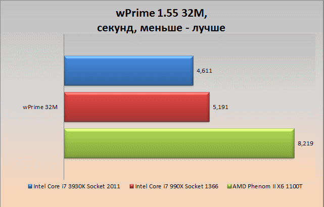 wprime32