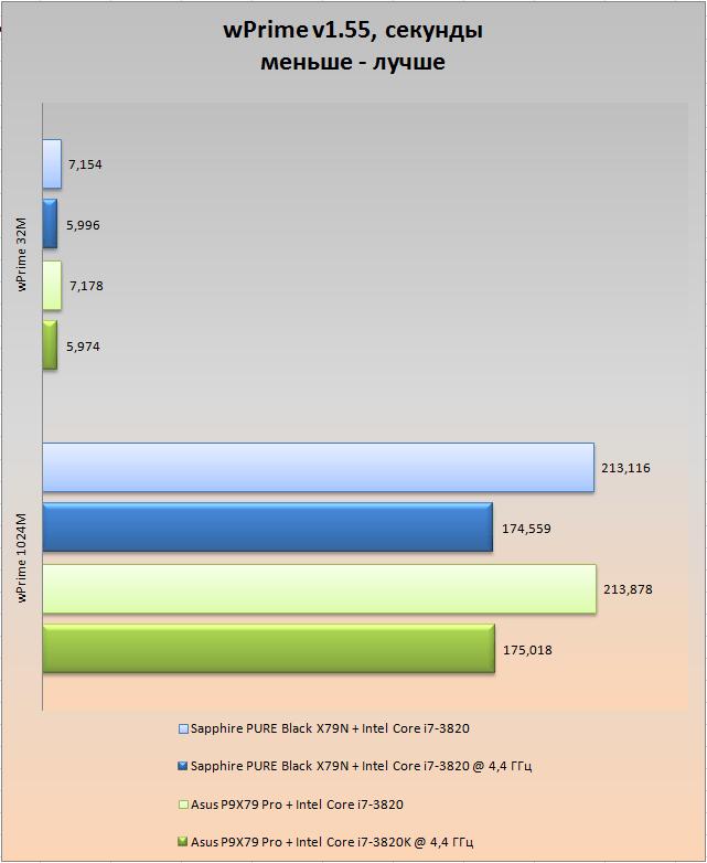 Обзор и тестирование материнской платы Sapphire PURE Black X79N