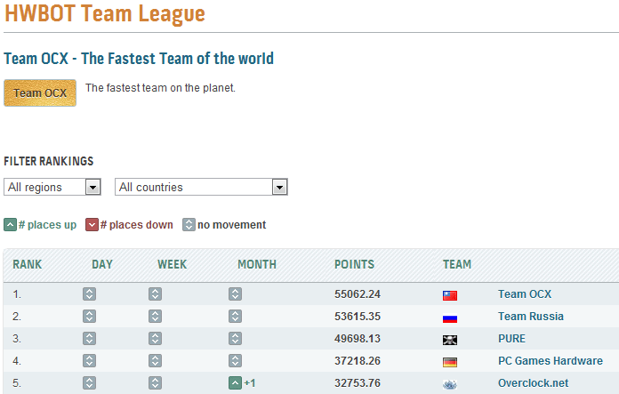 S_A_V присоединился к Team Russia