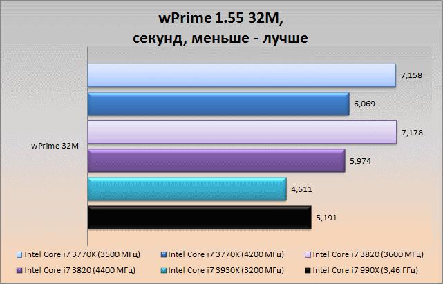 wpr32
