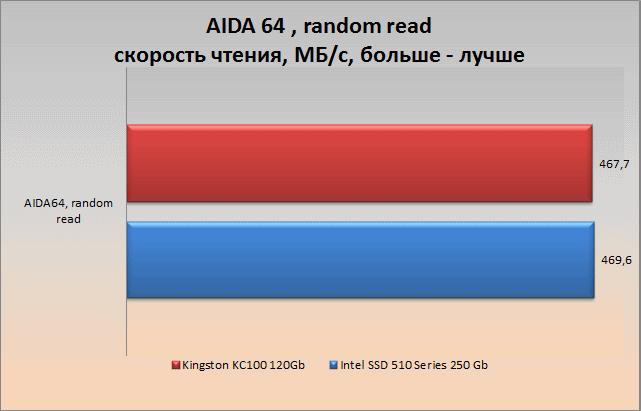 aida64 random_read