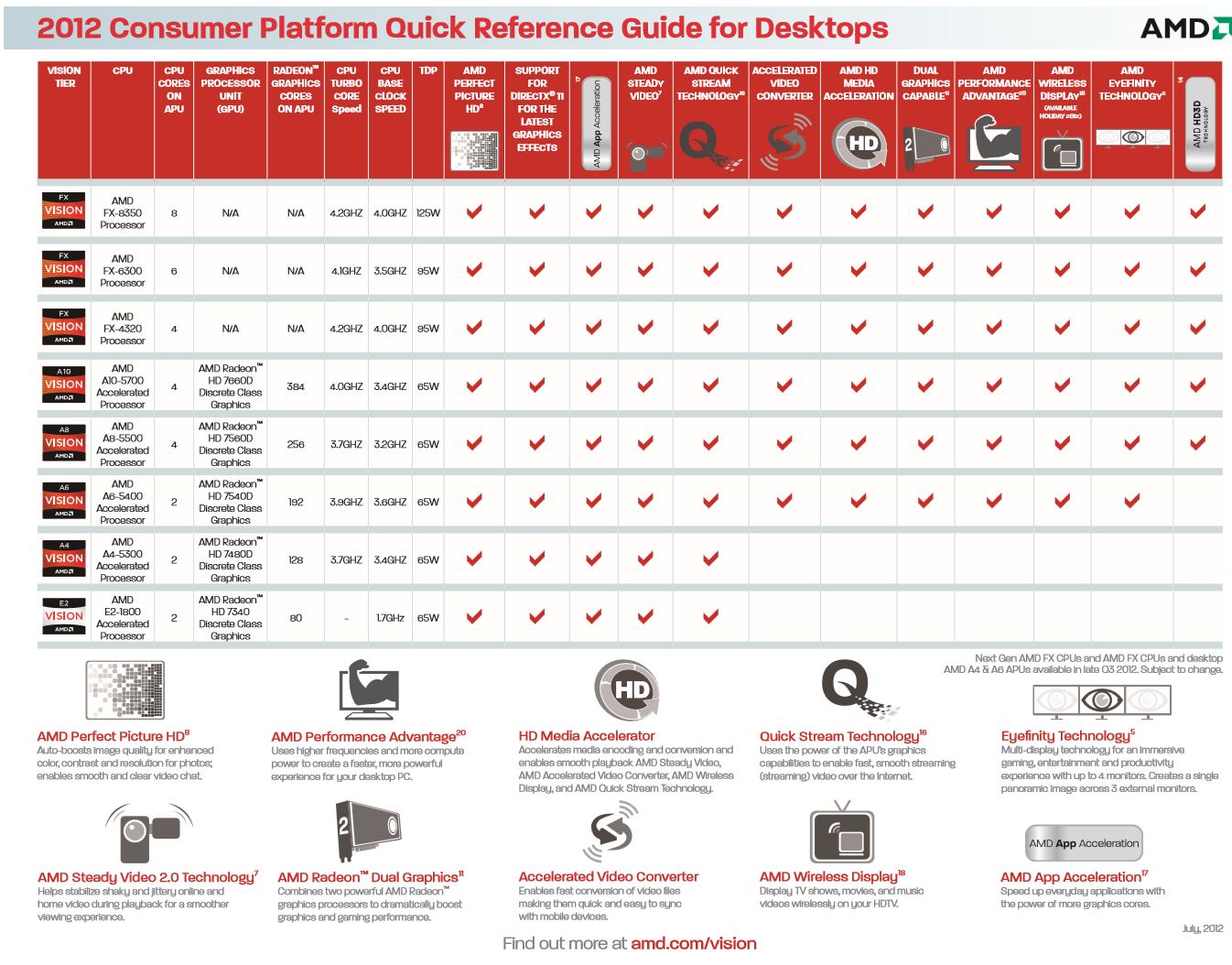 """Характеристики процессоров AMD FX-8350 """"Vishera"""" утекли в сеть"""