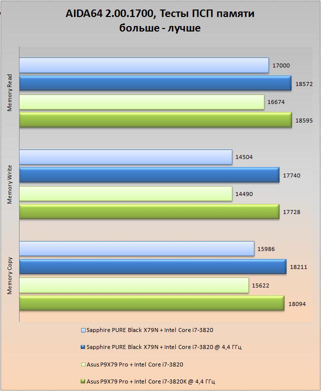 Средний брат. Обзор и тестирование материнской платы Asus P9X79 PRO