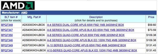 Цены на AMD APU Trinity будут находится на уровне Intel Core i3 Ivy Bridge