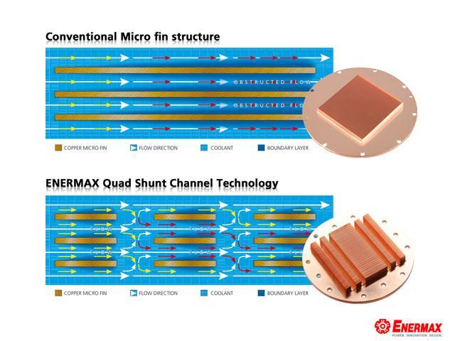 Enermax представляет мощную серию систем водяного охлаждения ELC