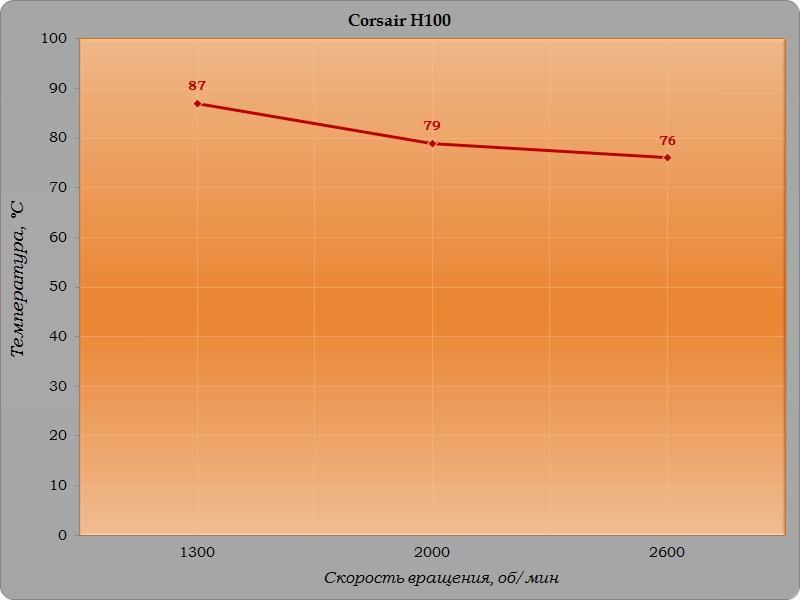 Обзор и тест системы жидкостного охлаждения Corsair H100
