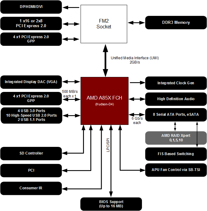 Biostar Hi-Fi A85X AMD RAIDXpert Drivers (2019)