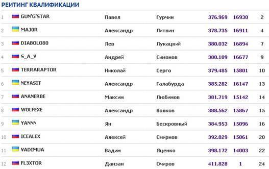 Результаты квалификации турнира ASUS Open Overclocking Cup 2012