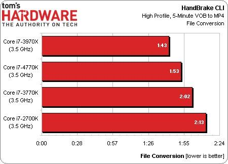 Первые тесты Intel Core i7 4770K микроархитектуры Haswell