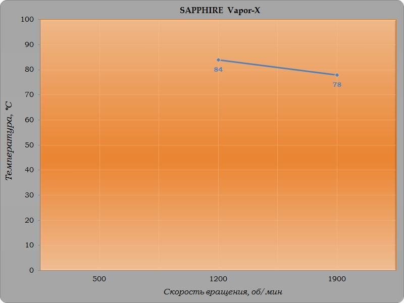 Обзор и тестирование процессорного кулера SAPPHIRE Vapor-X