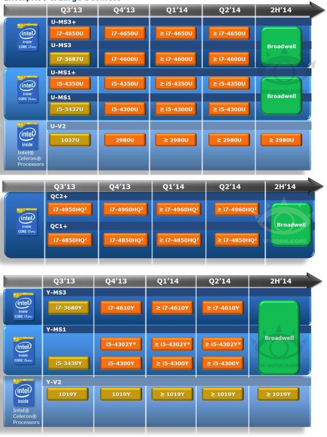 Линейка процессоров Intel Broadwell появится во второй половине 2014 года