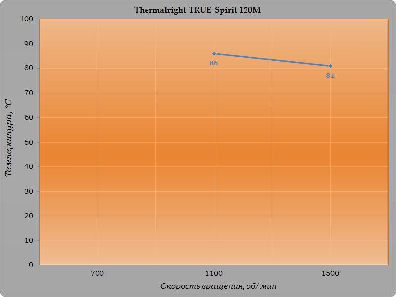 Обзор и тестирование процессорного кулера Thermalright TRUE Spirit 120M