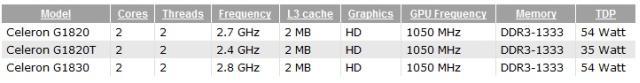 Спецификации процессоров Intel Celeron G1820, G1820T и G1830, основанные на микроархитектуре Haswell