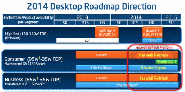 В планах Intel выпуск процессора Broadwell для Socket 1150