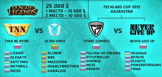 Гранд-финал TECHLABS CUP 2013 – ВХОД СВОБОДНЫЙ