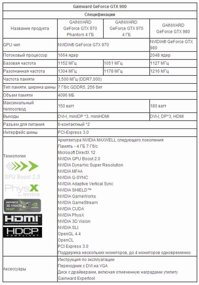 Gainward представила серию GeForce GTX 900