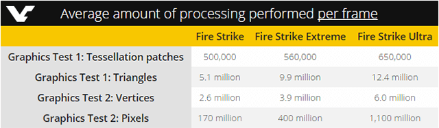 Futuremark анонсирует Fire Strike Ultra, первый бенчмарк с разрешением 4K