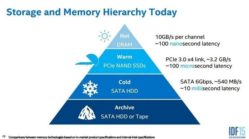 Intel намекает на выпуск SSD объемом 100 Тб и больше к 2020 году