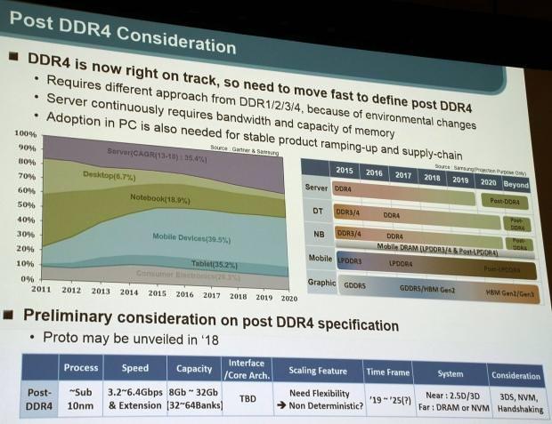 Samsung предсказала появление к 2020 году памяти DDR4 с частотой 6,4 ГГц и пропускной способностью 51,2 Гб/сек