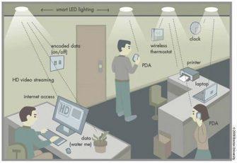 Li-Fi был протестирован в реальном мире и оказался в 100 раз быстрее Wi-Fi