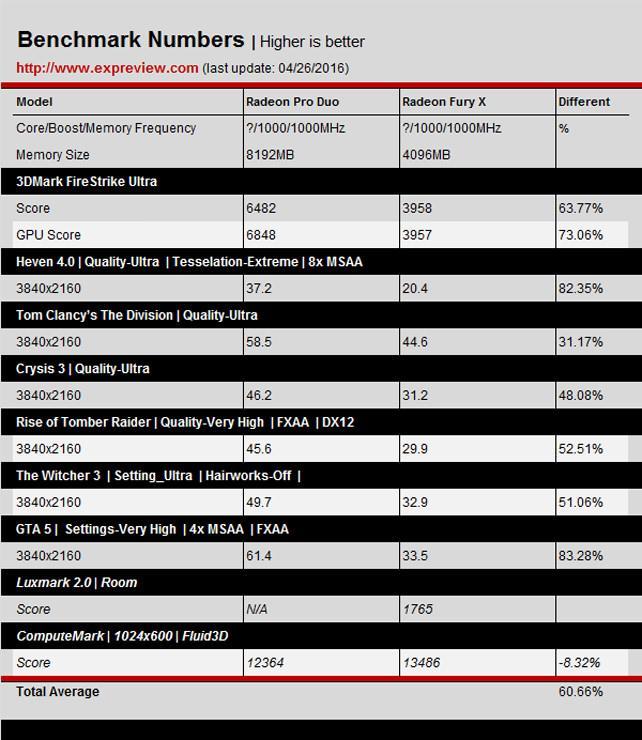 Radeon Pro Duo test 02
