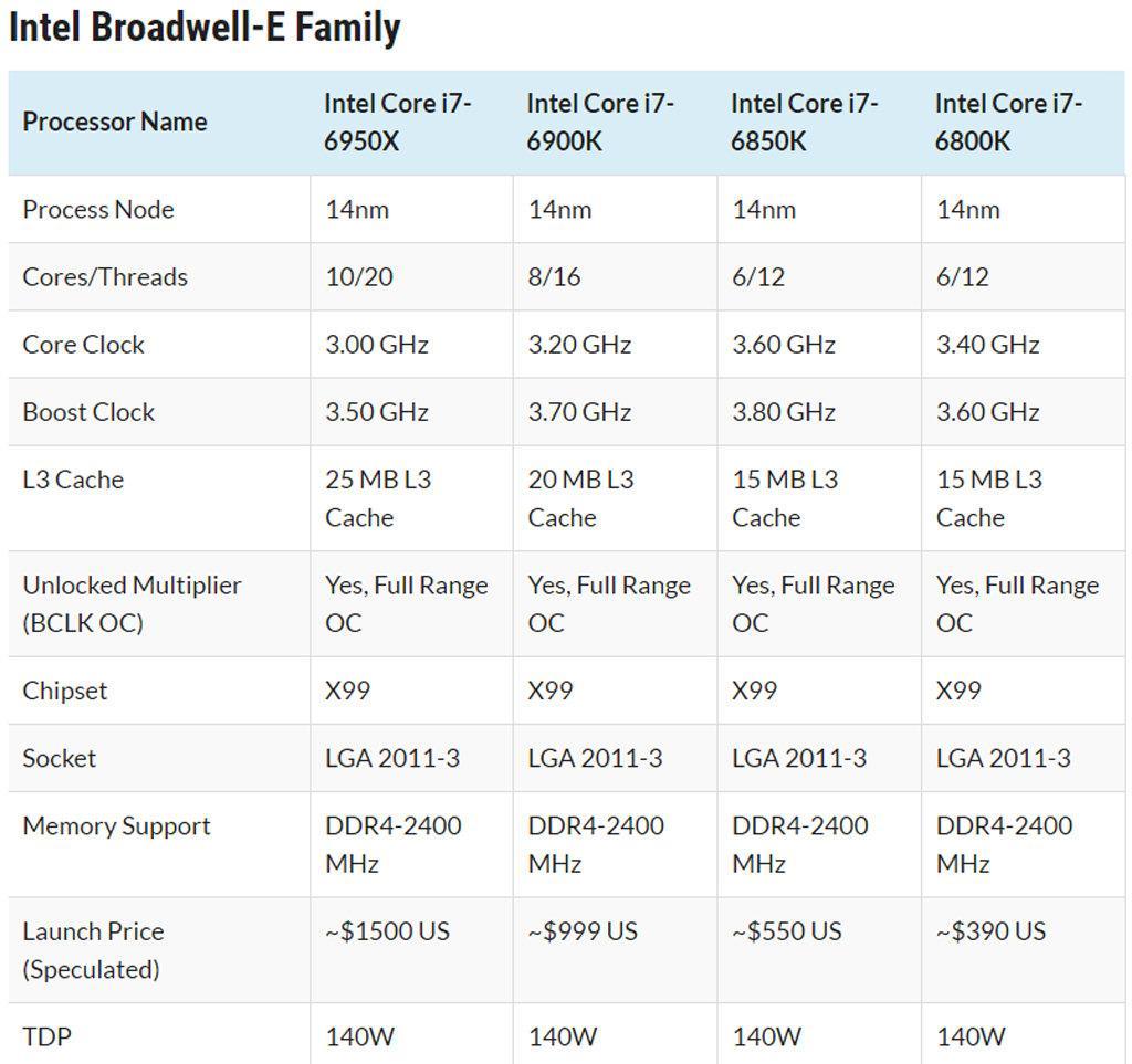 Intel Broadwell E ebay 02