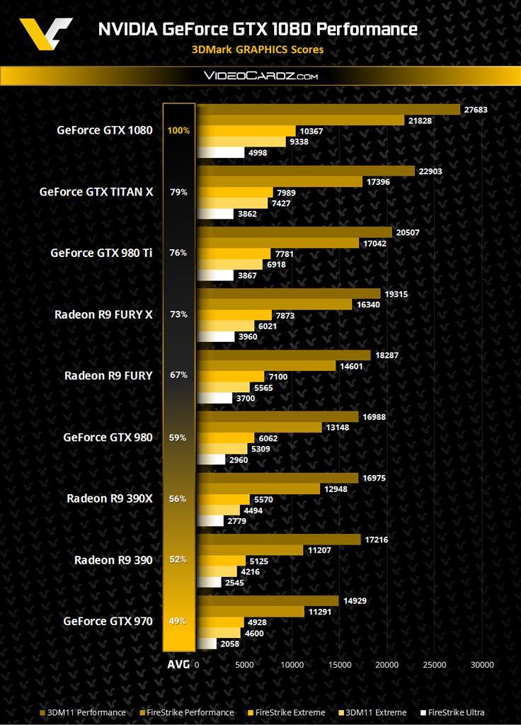 GeForce GTX 1080 3dmark 04