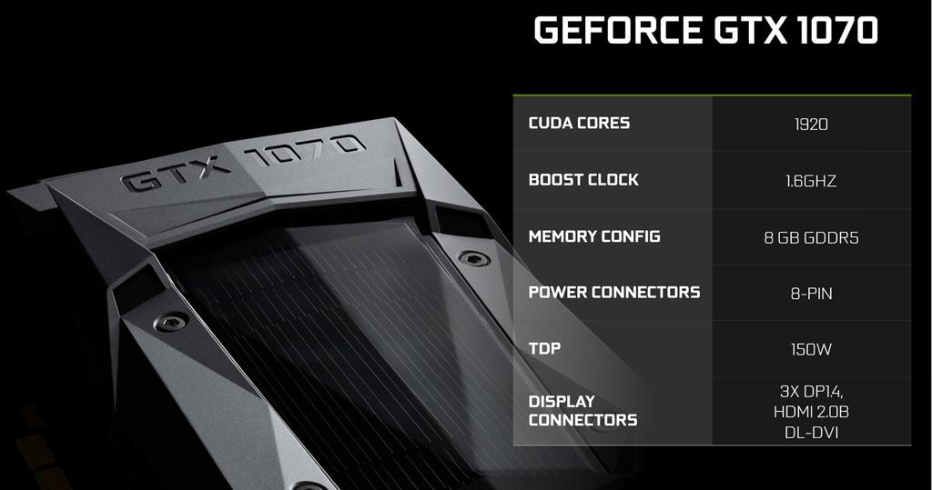 GeForce GTX 1070 располагает 1920 CUDA-ядрами