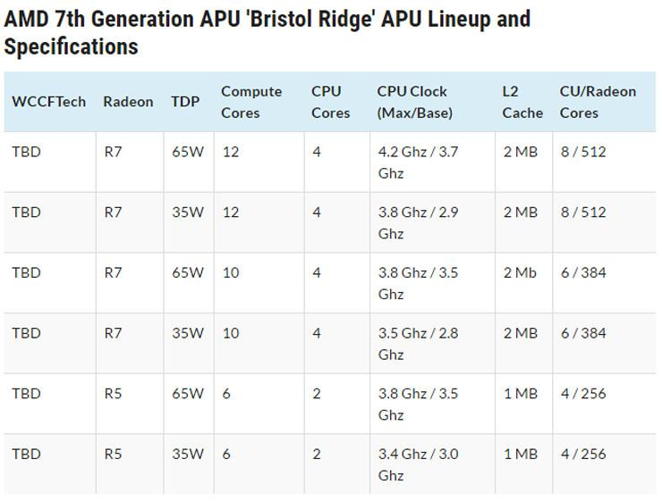 Bristol Ridge AMD 04