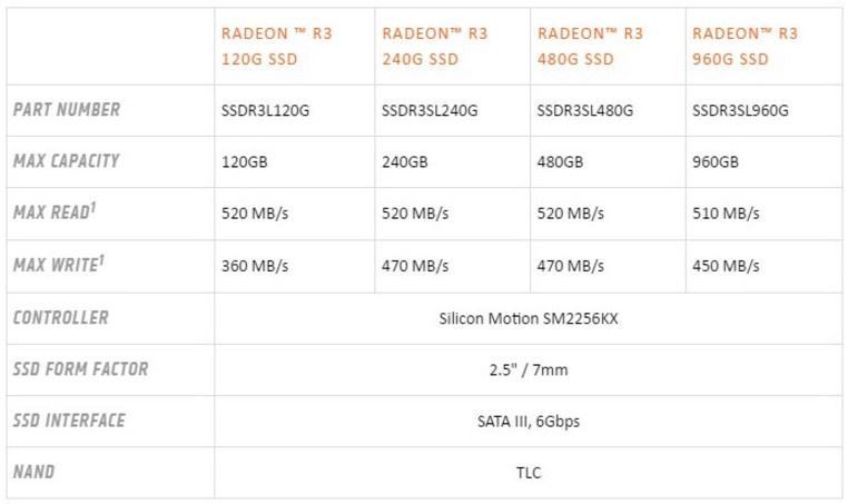 SSD disk AMD Radeon R3 02