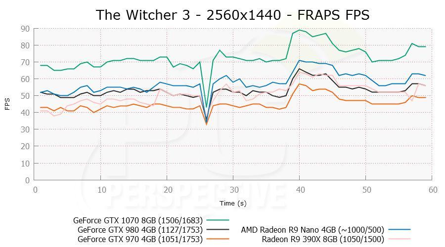 gtx1070 witcher 03