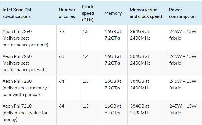 Intel Xeon phi 04